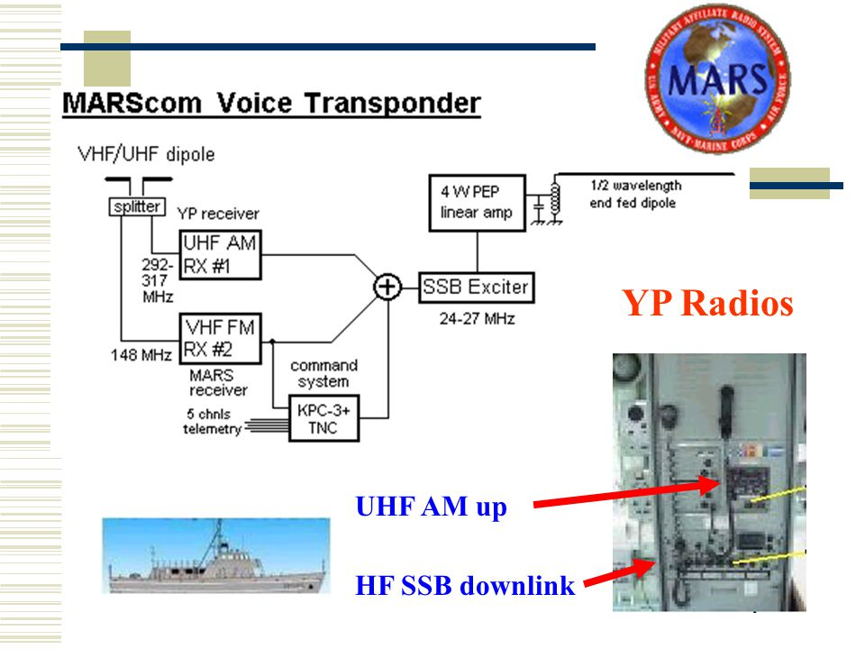 RAFT Project (MARScom) UHF AM up HF SSB downlink YP Radios