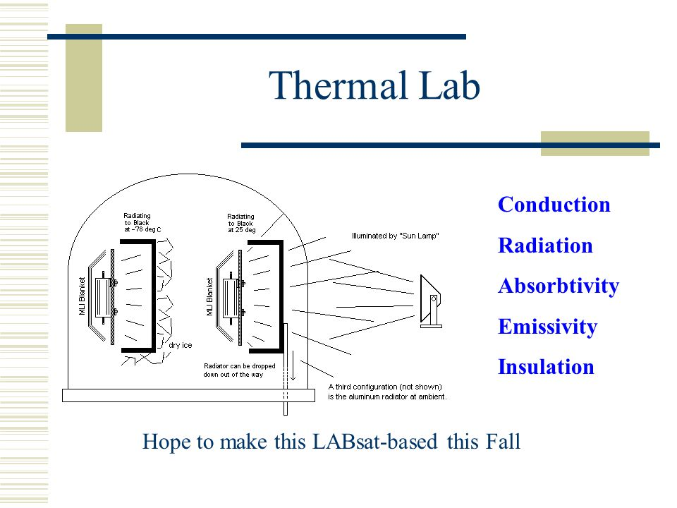 Thermal Lab Conduction Radiation Absorbtivity Emissivity Insulation Hope to make this LABsat-based this Fall