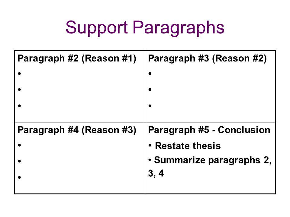 Support Paragraphs Paragraph #2 (Reason #1) Paragraph #3 (Reason #2) Paragraph #4 (Reason #3) Paragraph #5 - Conclusion Restate thesis Summarize paragraphs 2, 3, 4