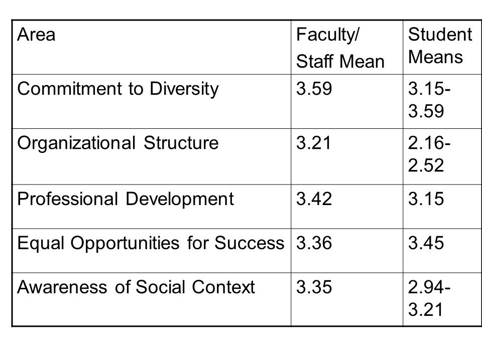 AreaFaculty/ Staff Mean Student Means Commitment to Diversity3.593.15- 3.59 Organizational Structure3.212.16- 2.52 Professional Development3.423.15 Eq