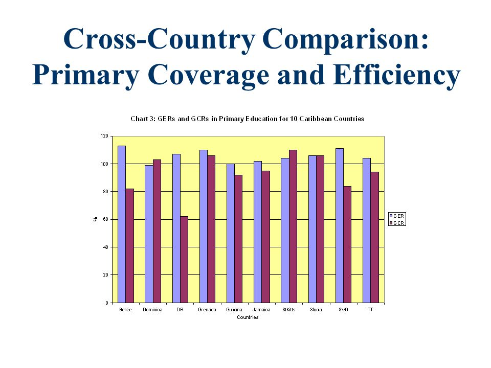 Cross-Country Comparison: Secondary Coverage and Efficiency