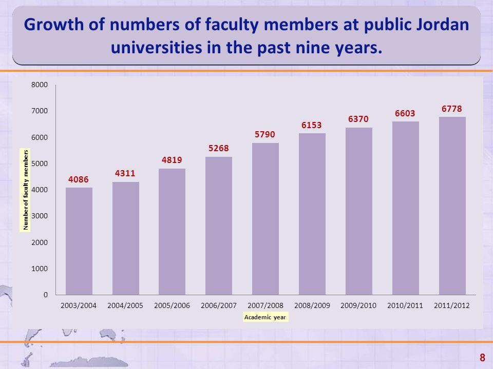 Growth of numbers of faculty members at public Jordan universities in the past nine years. 8