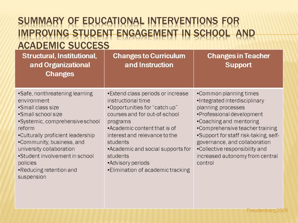 Structural, Institutional, and Organizational Changes Changes to Curriculum and Instruction Changes in Teacher Support Safe, nonthreatening learning environment Small class size Small school size Systemic, comprehensive school reform Culturally proficient leadership Community, business, and university collaboration Student involvement in school policies Reducing retention and suspension Extend class periods or increase instructional time Opportunities for catch up courses and for out-of-school programs Academic content that is of interest and relevance to the students Academic and social supports for students Advisory periods Elimination of academic tracking Common planning times Integrated interdisciplinary planning processes Professional development Coaching and mentoring Comprehensive teacher training Support for staff risk-taking, self- governance, and collaboration Collective responsibility and increased autonomy from central control Freudenberg 2009