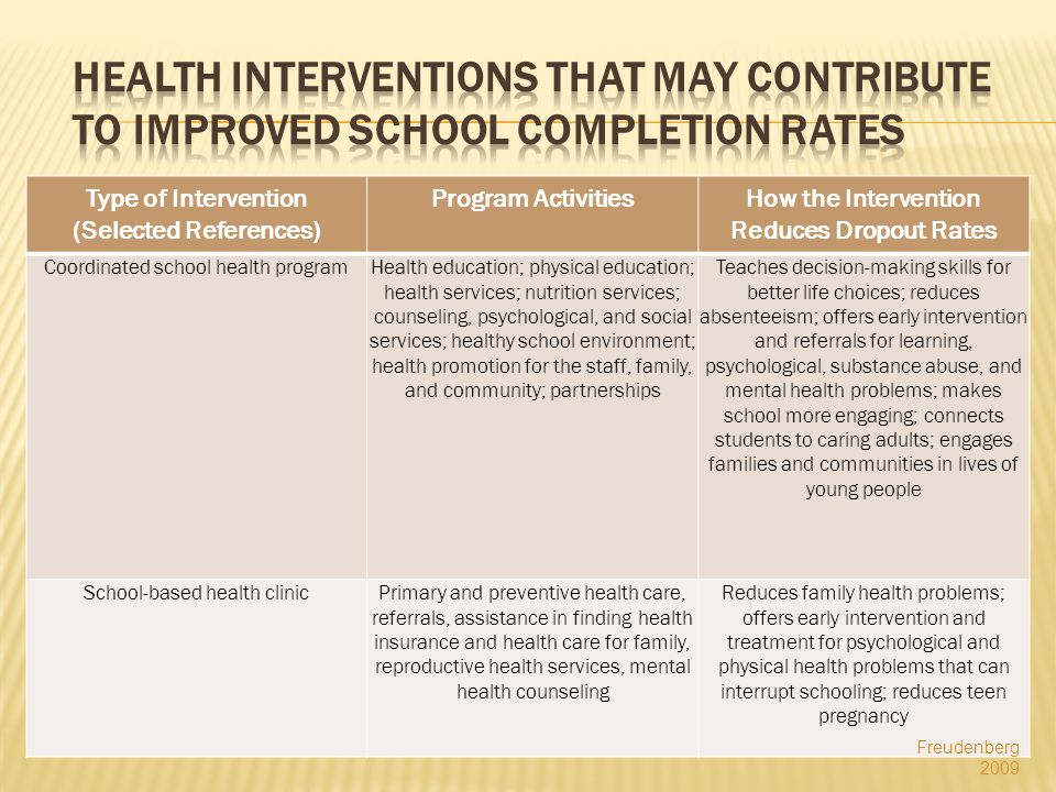 Type of Intervention (Selected References) Program ActivitiesHow the Intervention Reduces Dropout Rates Coordinated school health programHealth education; physical education; health services; nutrition services; counseling, psychological, and social services; healthy school environment; health promotion for the staff, family, and community; partnerships Teaches decision-making skills for better life choices; reduces absenteeism; offers early intervention and referrals for learning, psychological, substance abuse, and mental health problems; makes school more engaging; connects students to caring adults; engages families and communities in lives of young people School-based health clinicPrimary and preventive health care, referrals, assistance in finding health insurance and health care for family, reproductive health services, mental health counseling Reduces family health problems; offers early intervention and treatment for psychological and physical health problems that can interrupt schooling; reduces teen pregnancy Freudenberg 2009