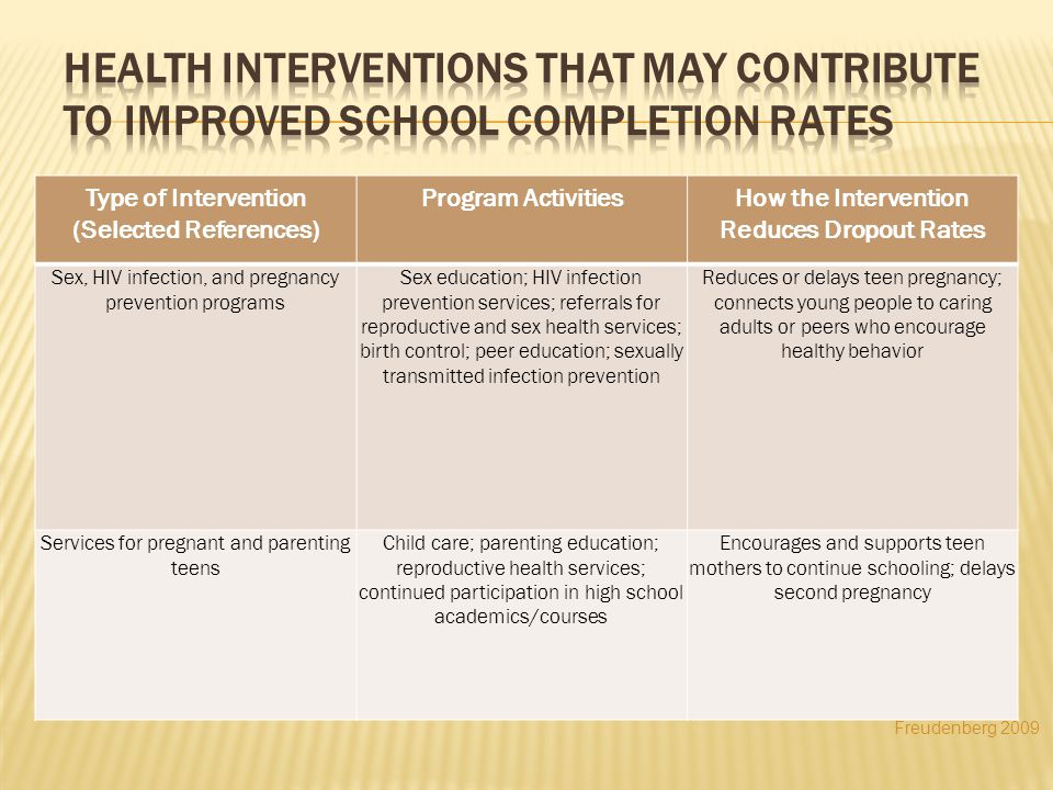 Type of Intervention (Selected References) Program ActivitiesHow the Intervention Reduces Dropout Rates Sex, HIV infection, and pregnancy prevention programs Sex education; HIV infection prevention services; referrals for reproductive and sex health services; birth control; peer education; sexually transmitted infection prevention Reduces or delays teen pregnancy; connects young people to caring adults or peers who encourage healthy behavior Services for pregnant and parenting teens Child care; parenting education; reproductive health services; continued participation in high school academics/courses Encourages and supports teen mothers to continue schooling; delays second pregnancy Freudenberg 2009