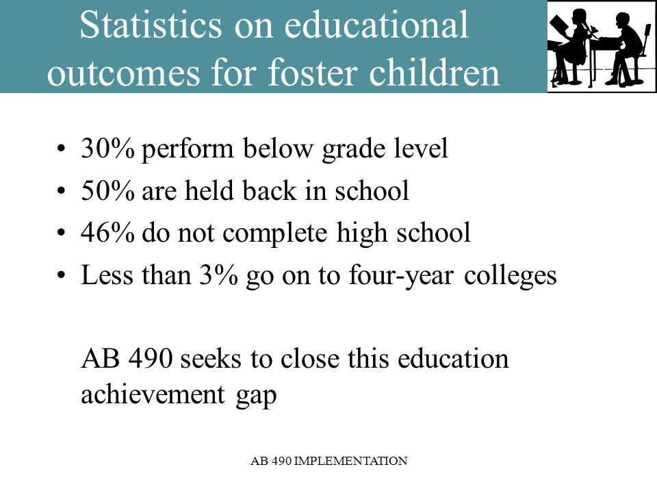 AB 490 IMPLEMENTATION Statistics on educational outcomes for foster children 30% perform below grade level 50% are held back in school 46% do not complete high school Less than 3% go on to four-year colleges AB 490 seeks to close this education achievement gap