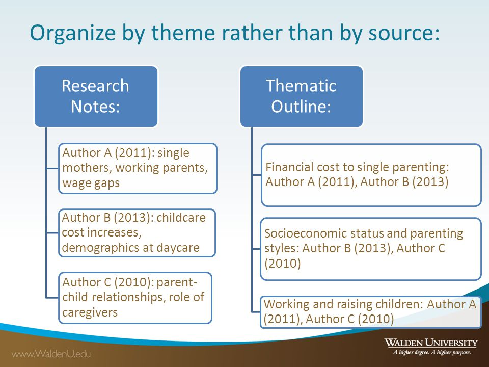 Organize by theme rather than by source: Research Notes: Author A (2011): single mothers, working parents, wage gaps Author B (2013): childcare cost i