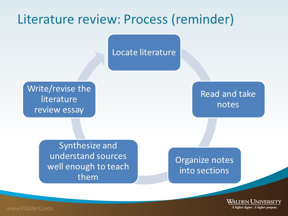 Literature review: Process (reminder) Locate literature Read and take notes Organize notes into sections Synthesize and understand sources well enough