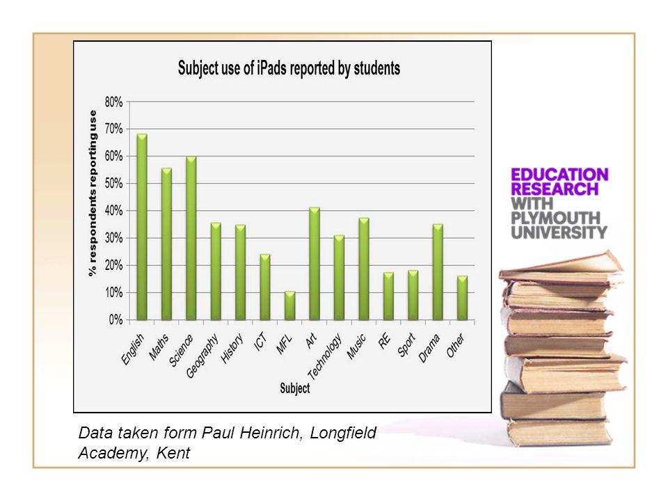 Data taken form Paul Heinrich, Longfield Academy, Kent