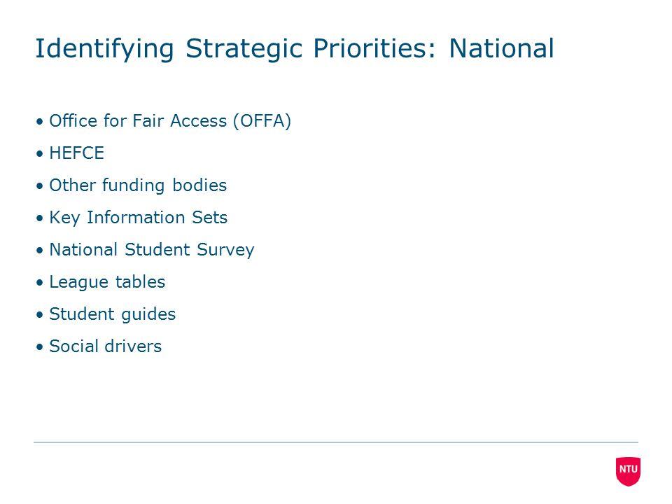 Identifying Strategic Priorities: NTU NTU strategic aims Data analysis –Local priorities –Recruitment –Retention –Progression –Employability and/or further study