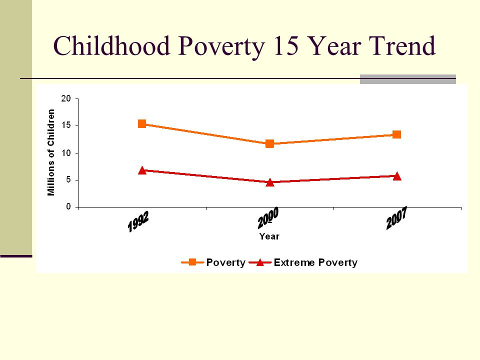 Other Poverty Issues Children of immigrants 22% of poverty cases Immigrant rates are increasing New Poverty Group: Great Recession Homeless Not included in research Different issues in classroom May manifest learning issues in different patterns