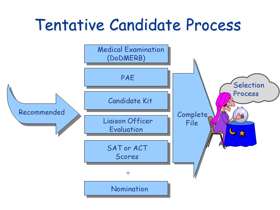 Tentative Candidate Process Medical Examination (DoDMERB) (DoDMERB) PAE Candidate Kit Liaison Officer Evaluation Evaluation SAT or ACT Scores Scores N