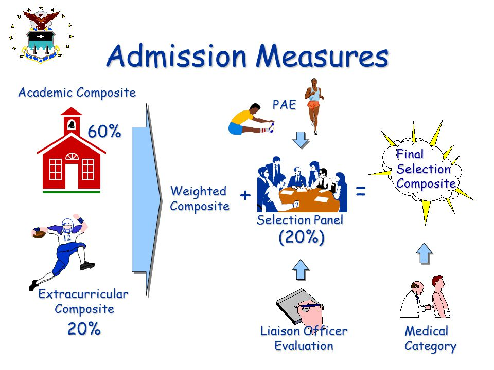 Admission Measures Academic Composite ExtracurricularComposite 20% WeightedComposite + PAE Selection Panel (20%) Liaison Officer Evaluation FinalSelec