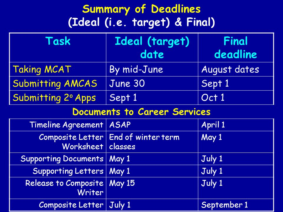 Summary of Deadlines (Ideal (i.e.