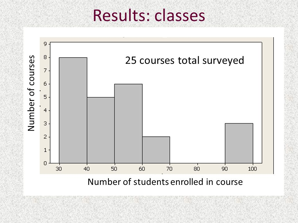 Results: classes Number of students enrolled in course Number of courses 25 courses total surveyed