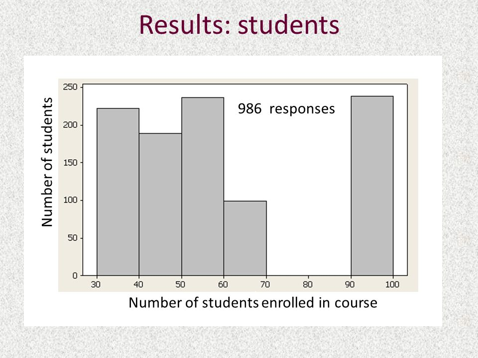 Results: students Number of students enrolled in course Number of students 986 responses
