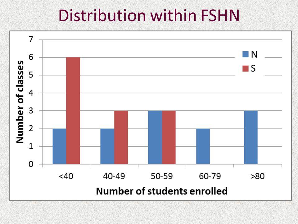 Distribution within FSHN