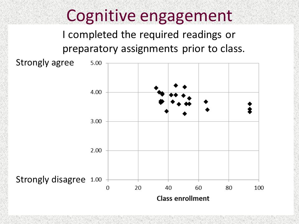 Cognitive engagement I completed the required readings or preparatory assignments prior to class.