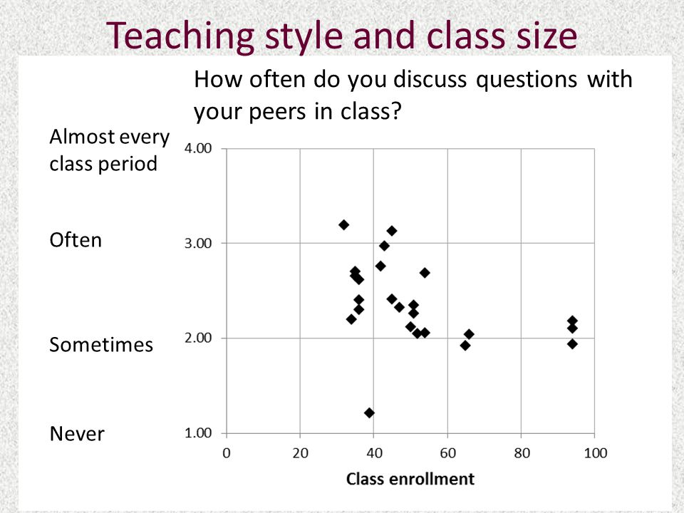 Teaching style and class size How often do you discuss questions with your peers in class.