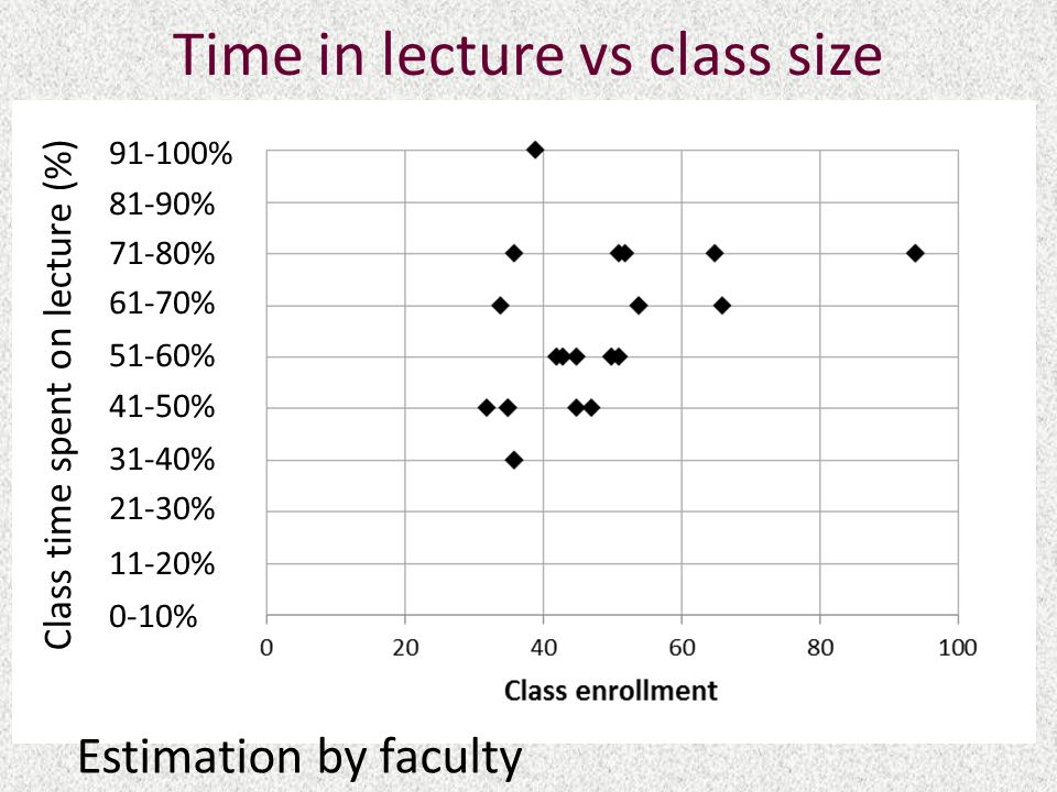 Time in lecture vs class size 91-100% 81-90% 71-80% 61-70% 51-60% 41-50% 31-40% 21-30% 11-20% 0-10% Class time spent on lecture (%) Estimation by faculty