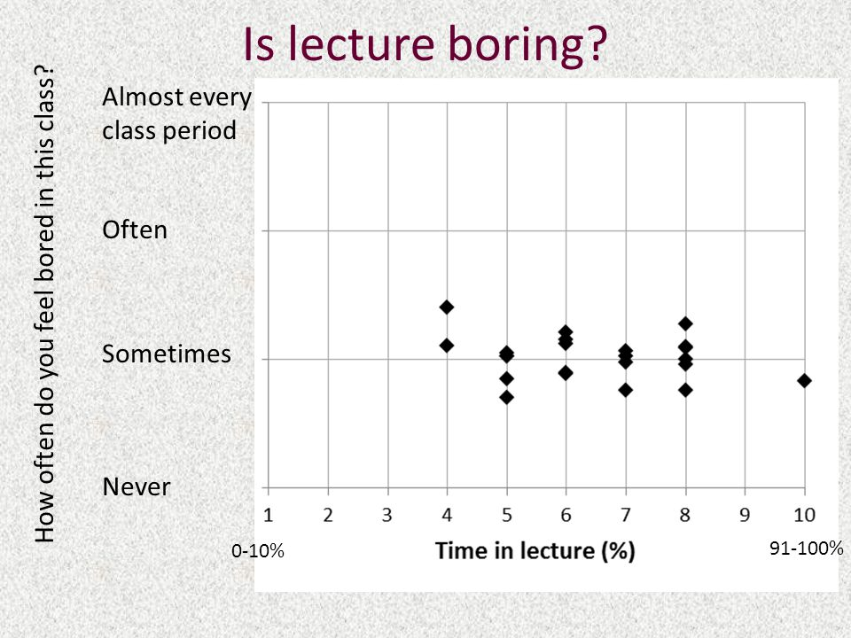 Is lecture boring.