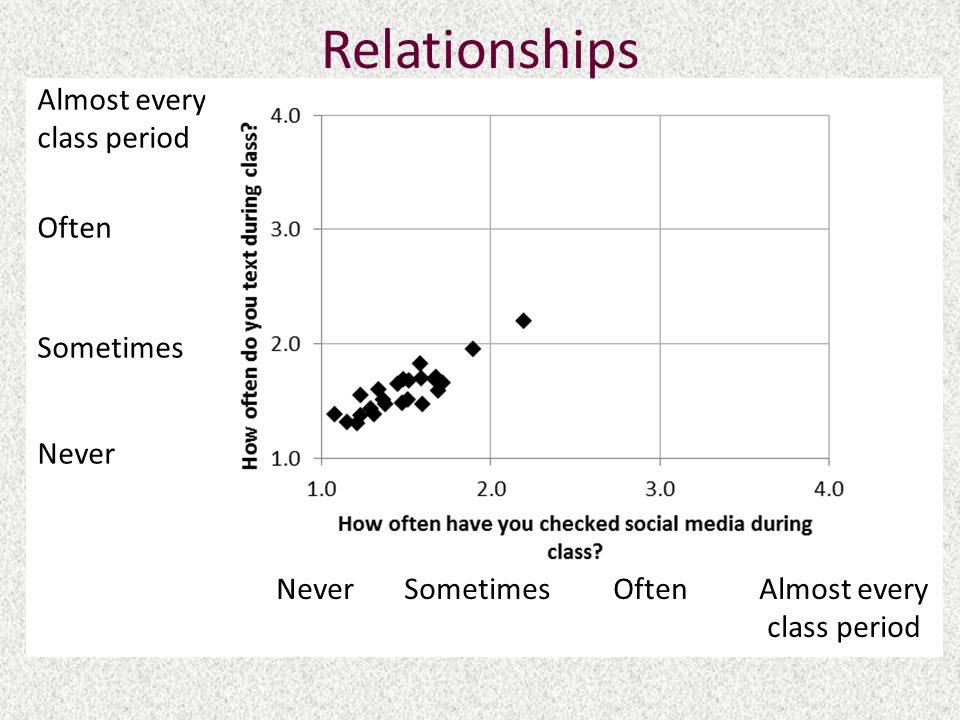 Relationships Almost every class period Often Sometimes Never Never Sometimes Often Almost every class period