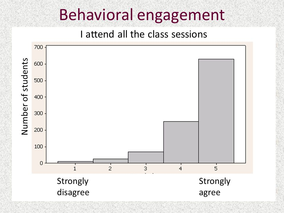 Behavioral engagement I attend all the class sessions Strongly Strongly disagreeagree Number of students