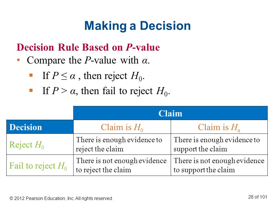 Making a Decision Decision Rule Based on P-value Compare the P-value with α.
