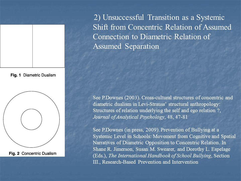 2) Unsuccessful Transition as a Systemic Shift from Concentric Relation of Assumed Connection to Diametric Relation of Assumed Separation See P.Downes (2003).