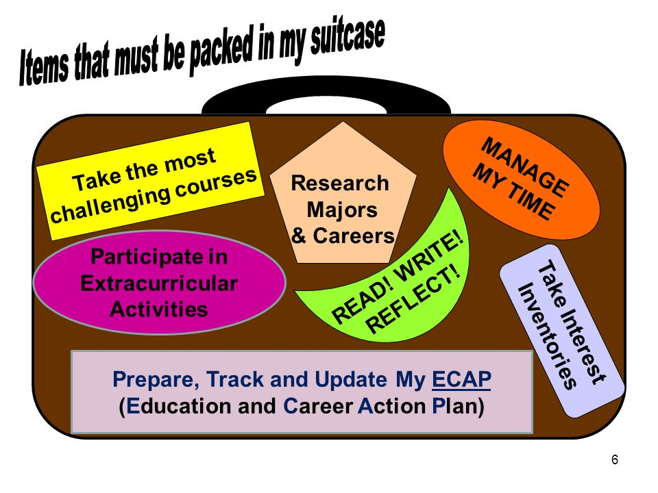 6 Take the most challenging courses MANAGE MY TIME Research Majors & Careers READ.
