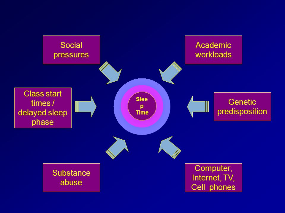 Slee p Time Class start times / delayed sleep phase Social pressures Substance abuse Computer, Internet, TV, Cell phones Genetic predisposition Academ