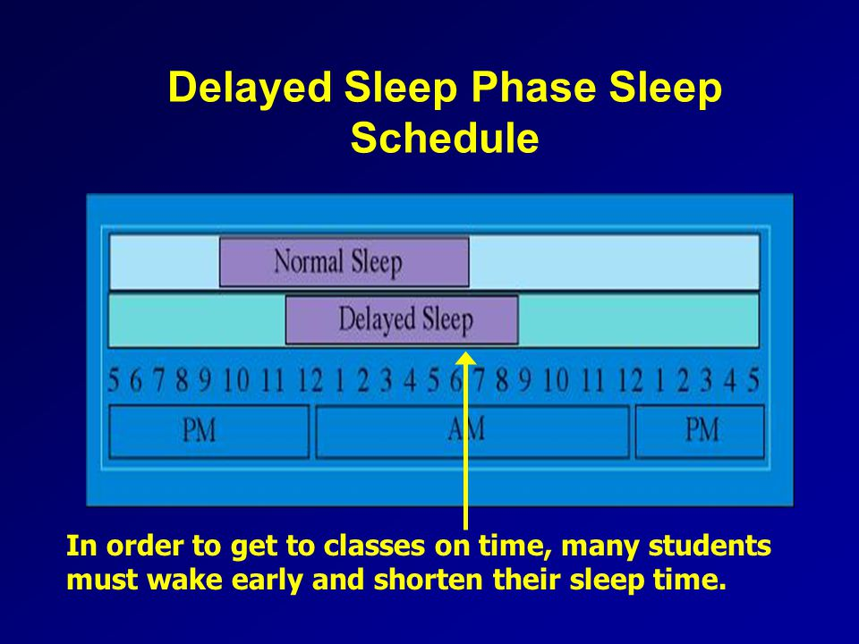 Delayed Sleep Phase Sleep Schedule In order to get to classes on time, many students must wake early and shorten their sleep time.