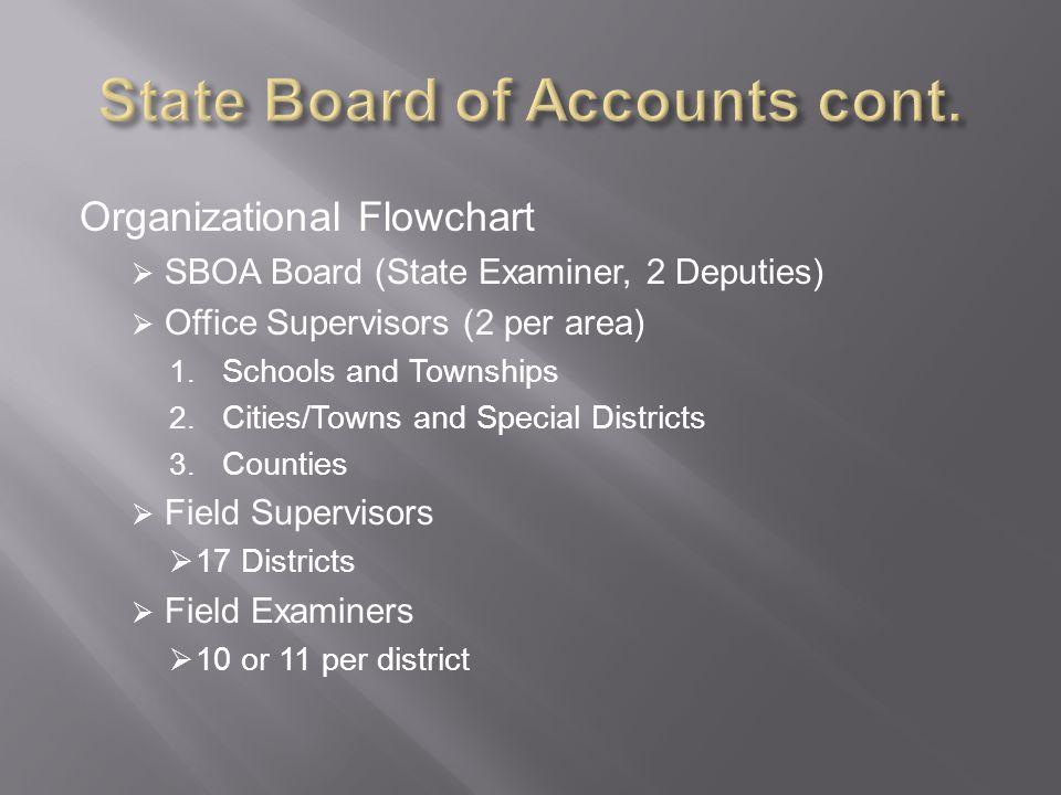 1.Requirements of ECA Treasurers 2. Procedures for Preparing Ticket Sale Report (SA-4) 3.