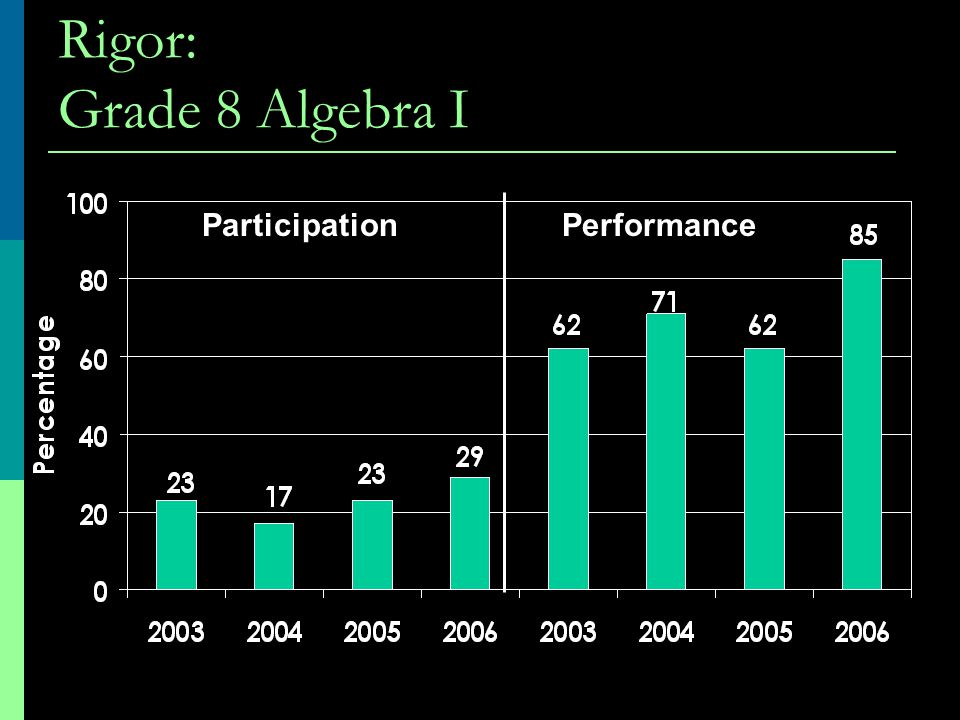 Rigor: Grade 8 Algebra I ParticipationPerformance