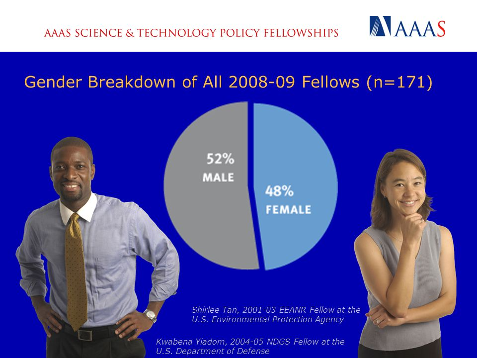 Gender Breakdown of All 2008-09 Fellows (n=171) Kwabena Yiadom, 2004-05 NDGS Fellow at the U.S.