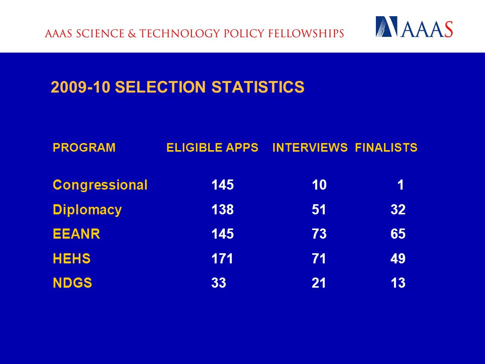 2009-10 SELECTION STATISTICS PROGRAM ELIGIBLE APPS INTERVIEWS FINALISTS Congressional 145 10 1 Diplomacy 138 51 32 EEANR 145 73 65 HEHS 171 71 49 NDGS 33 21 13