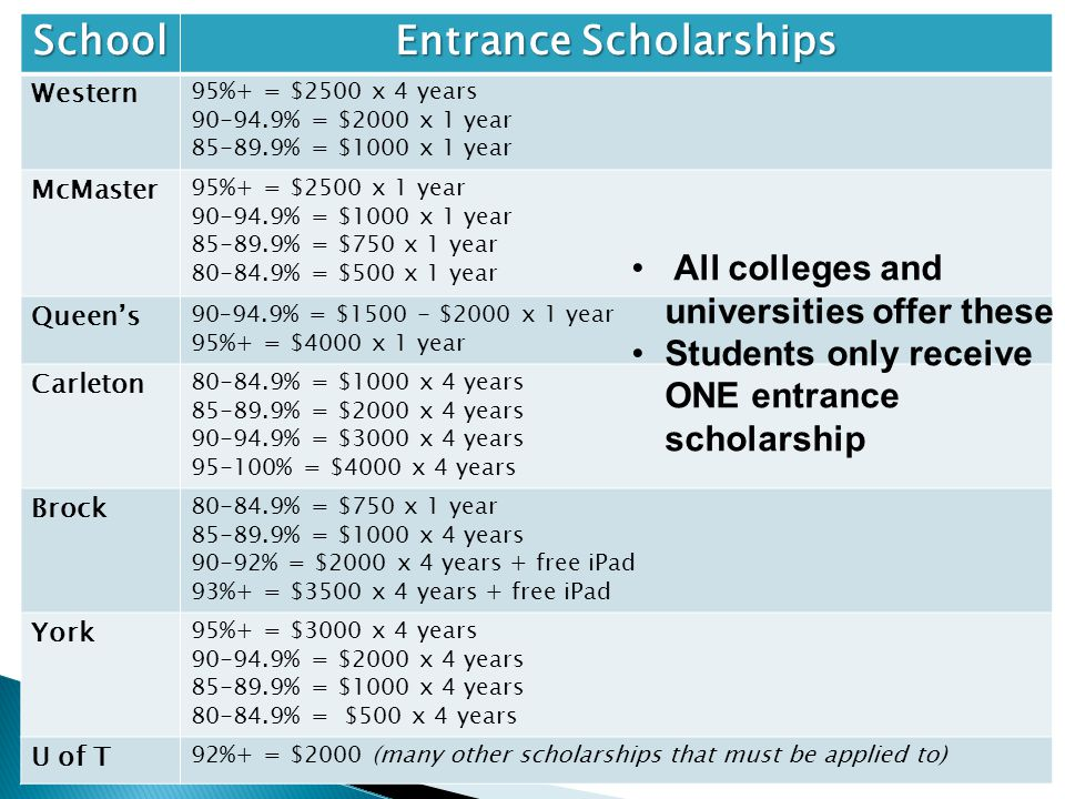 School Entrance Scholarships Western 95%+ = $2500 x 4 years 90-94.9% = $2000 x 1 year 85-89.9% = $1000 x 1 year McMaster 95%+ = $2500 x 1 year 90-94.9