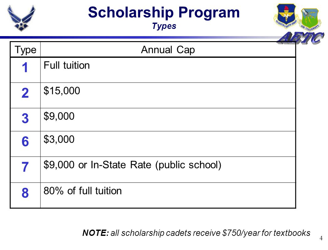 4 Scholarship Program Types TypeAnnual Cap 1 Full tuition 2 $15,000 3 $9,000 6 $3,000 7 $9,000 or In-State Rate (public school) 8 80% of full tuition