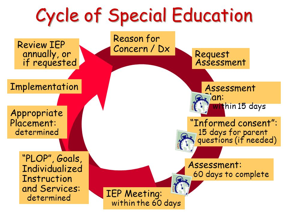 Cycle of Special Education Reason for Concern / Dx Request Assessment Assessment Plan: within 15 days Assessment: 60 days to complete IEP Meeting: wit