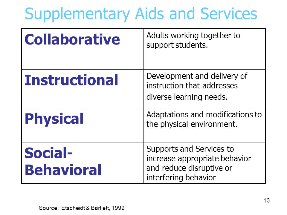 Part 2: Defining and the Use of Supplementary Aids and Services 12