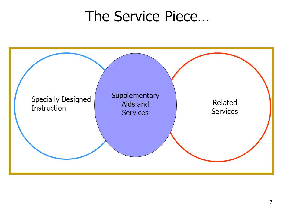 7 Related Services Specially Designed Instruction Supplementary Aids and Services The Service Piece…