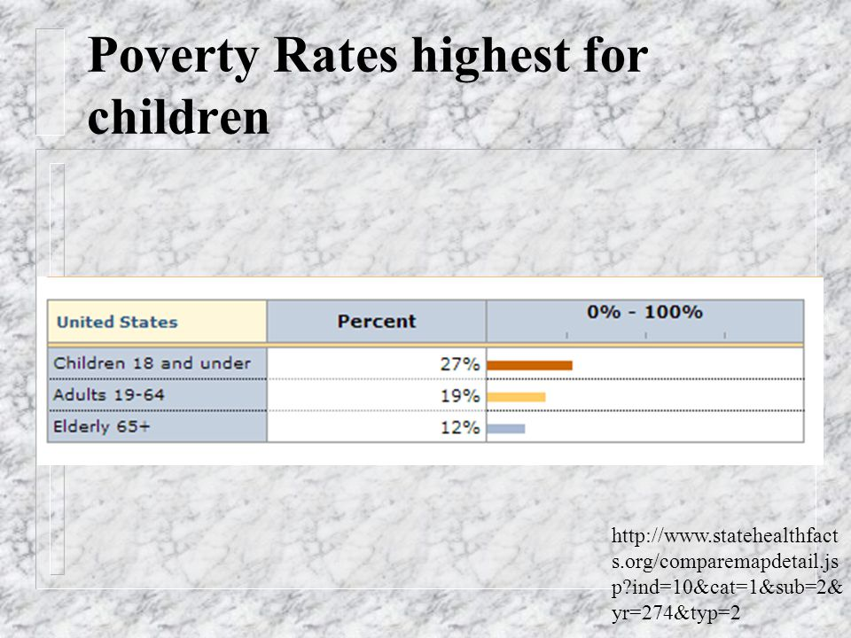 Poverty Rate for children (2011) http://www.statehealthfact s.org/comparemapdetail.js p?ind=10&cat=1&sub=2& yr=274&typ=2
