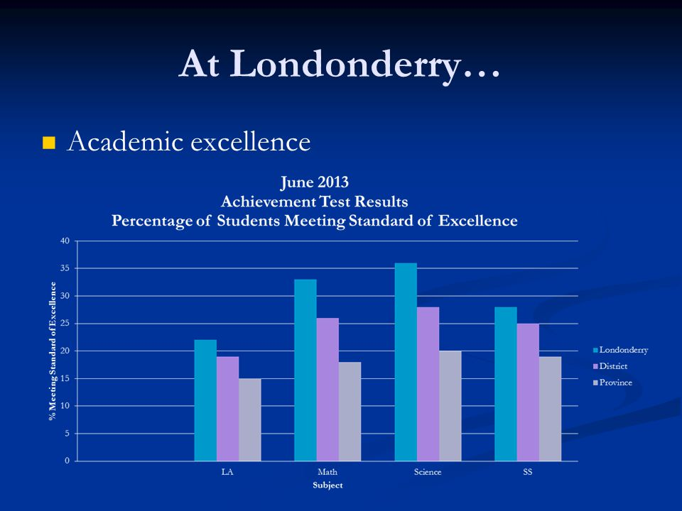 At Londonderry… Academic excellence