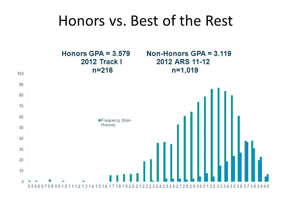 Honors vs. Best of the Rest