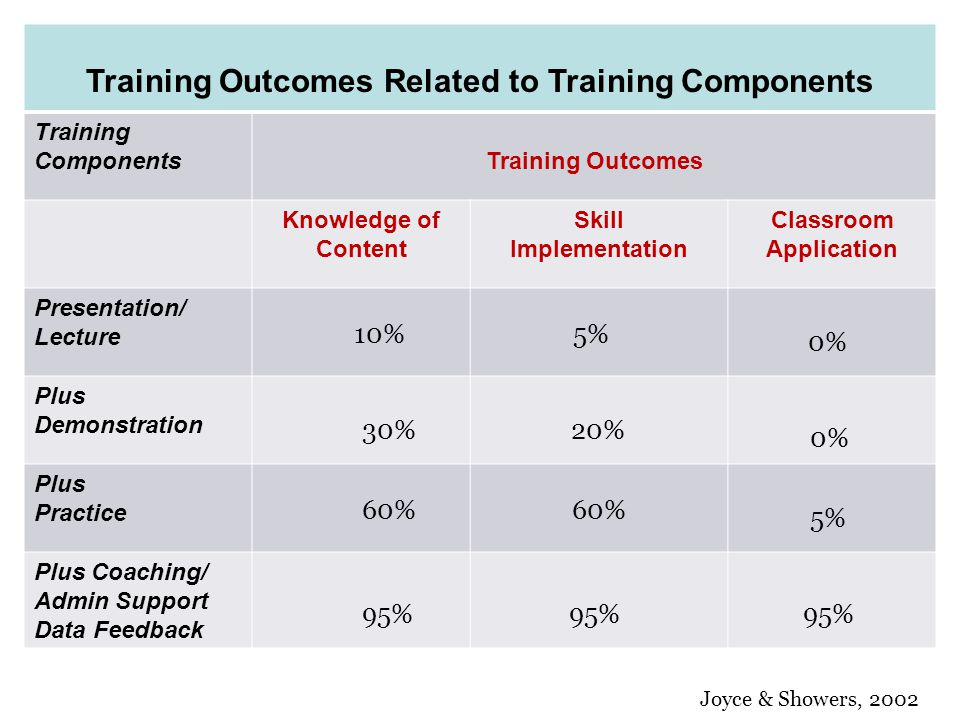Training Outcomes Related to Training Components Training ComponentsTraining Outcomes Knowledge of Content Skill Implementation Classroom Application Presentation/ Lecture Plus Demonstration Plus Practice Plus Coaching/ Admin Support Data Feedback 10% 5% 30% 20% 60% 95% Joyce & Showers, 2002 0% 5% 95%