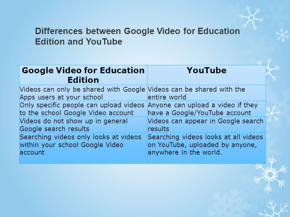 Differences between Google Video for Education Edition and YouTube Google Video for Education Edition YouTube Videos can only be shared with Google Ap