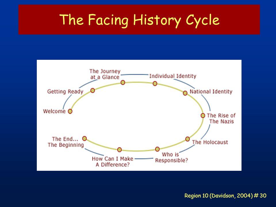 Region 10 (Davidson, 2004) # 30 The Facing History Cycle