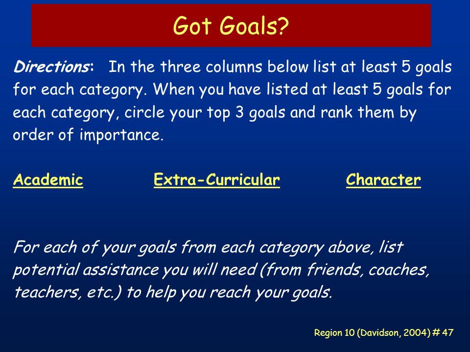 Region 10 (Davidson, 2004) # 47 Got Goals.