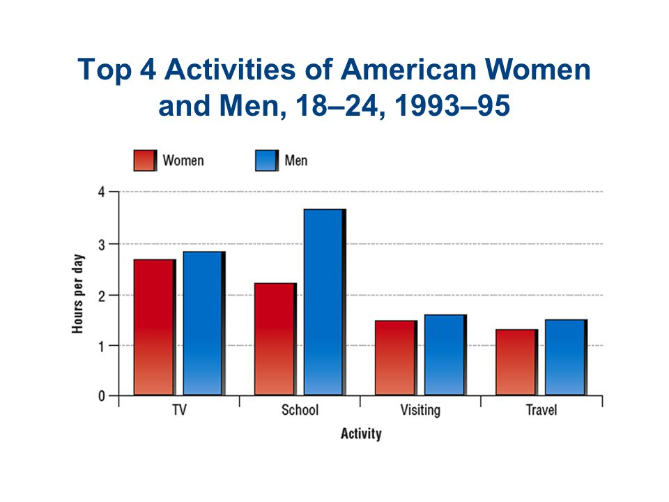 Top 4 Activities of American Women and Men, 18–24, 1993–95