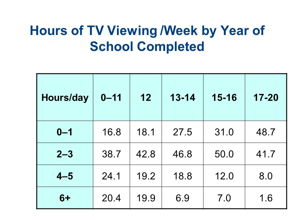 Hours of TV Viewing /Week by Year of School Completed Hours/day0–111213-1415-1617-20 0–116.818.127.531.048.7 2–338.742.846.850.041.7 4–524.119.218.812